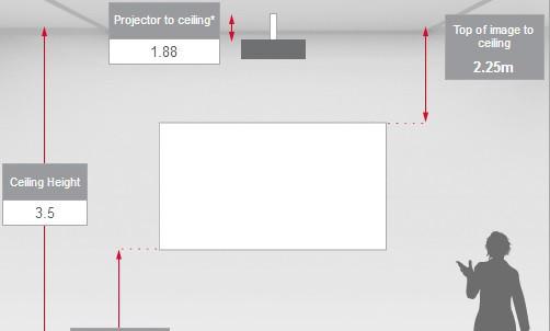 Cách tính khoảng cách từ màn chiếu đến máy chiếu giá rẻ, máy chiếu mini