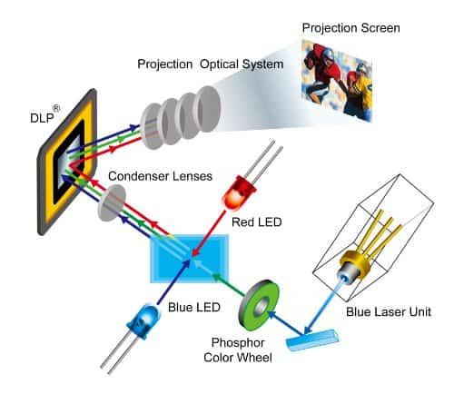 Công nghệ không đèn chiếu của máy chiếu trong tương lai