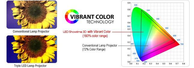 Máy chiếu giá rẻ công nghệ LED là gì?