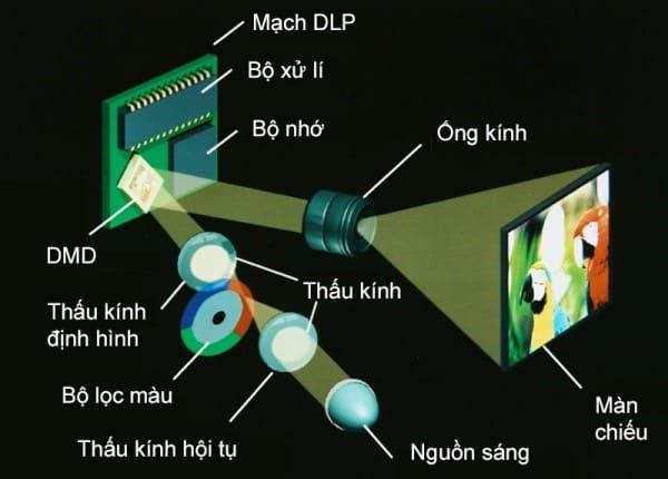 Công nghệ DLP