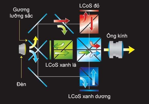 3LCD vs DLP vs LCoS CÔNG NGHỆ TRONG TẠO HÌNH MÁY CHIẾU
