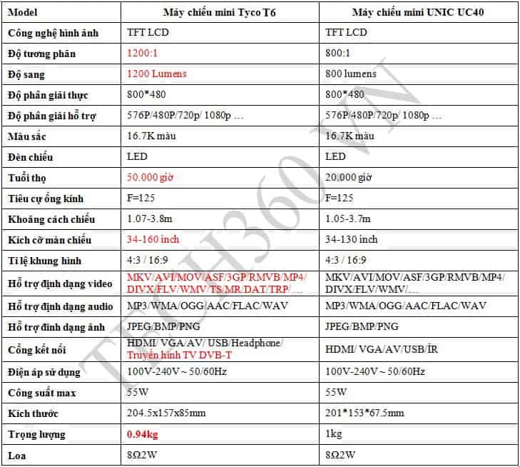 Video demo máy chiếu mini giá rẻ Tyco T6