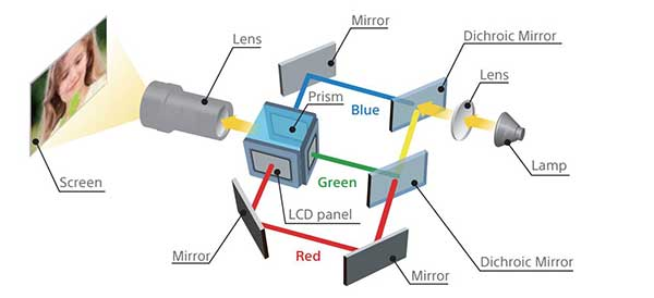 Công nghệ 3LCD BrightEra ™