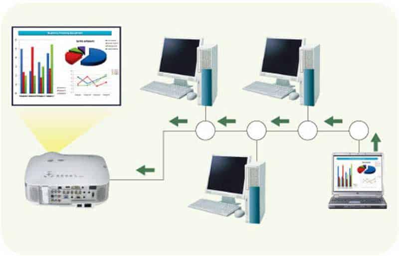 kết nối máy chiếu epson qua mạng lan