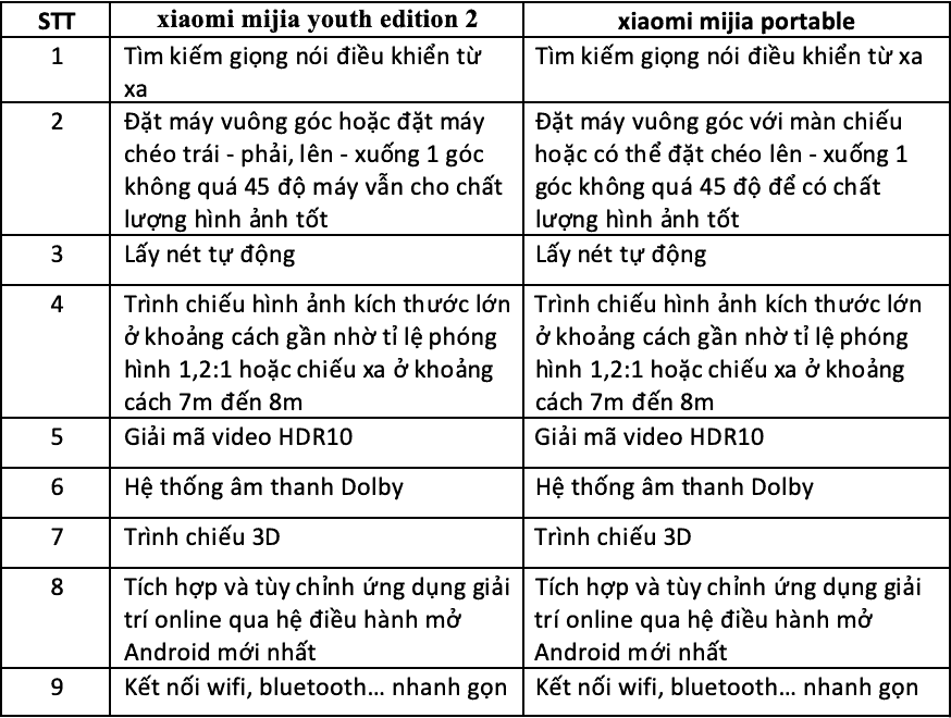 tính năng của máy chiếu xiaomi mijia youth edition 1 và 2